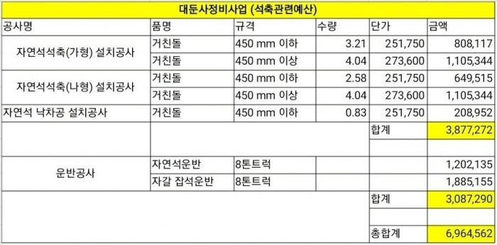 대웅전정비사업(석축).JPG